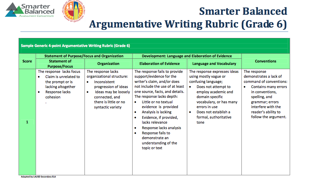 rubric for writing thesis statements